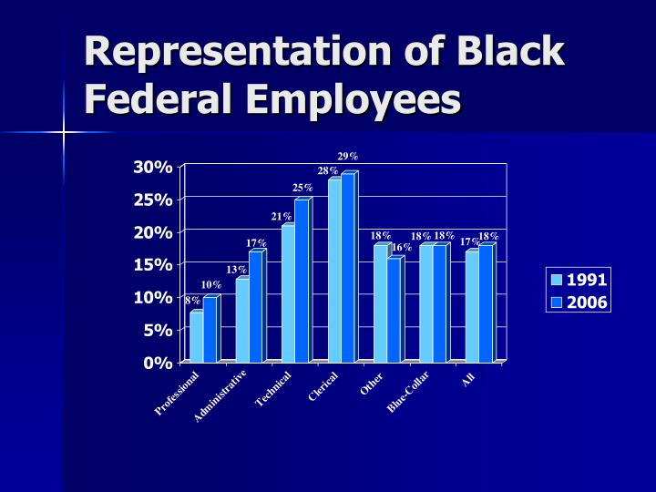 Representation of Black Federal Employees
