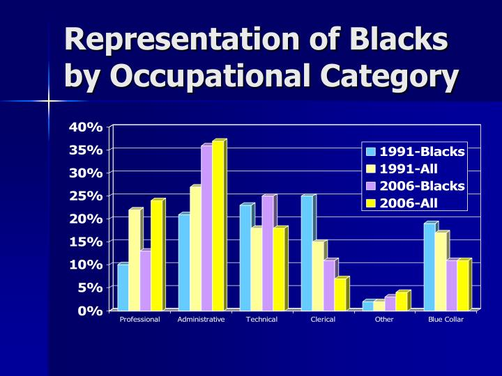Representation of Blacks by Occupational Category