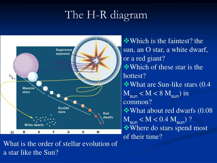 Ppt Classificagtion Of Stars The H R Diagram Powerpoint