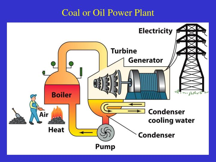 Coal or Oil Power Plant