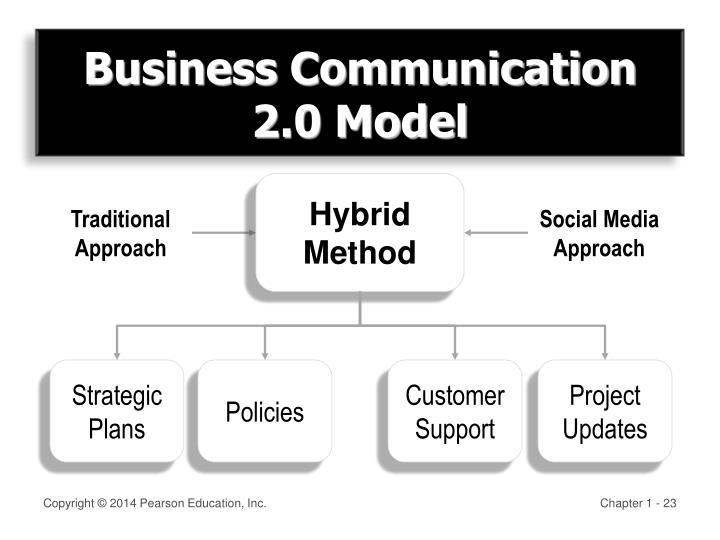Business Communication 2.0 Model