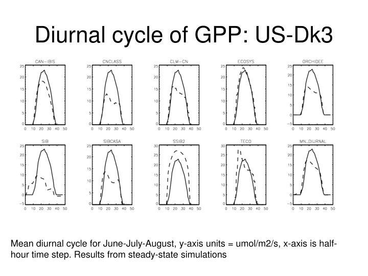 Diurnal cycle of GPP: US-Dk3