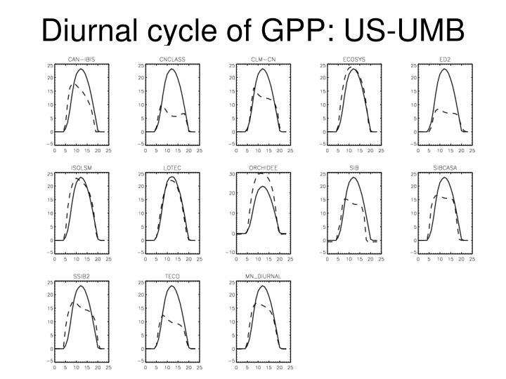 Diurnal cycle of GPP: US-UMB