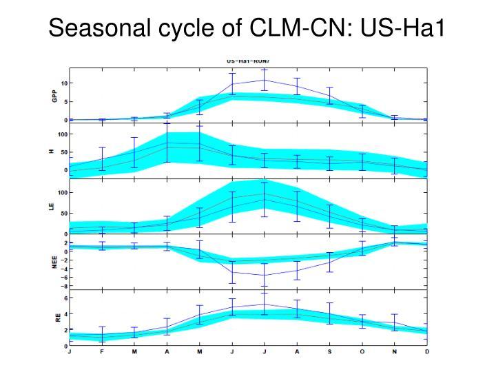 Seasonal cycle of CLM-CN: US-Ha1