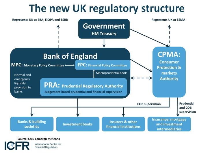 The new UK regulatory structure