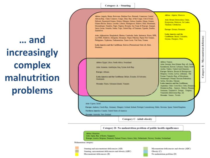 … and increasingly complex malnutrition problems