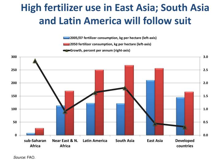 High fertilizer use in East Asia; South Asia and Latin America will follow suit