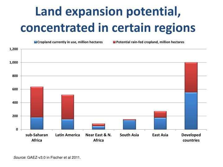 Land expansion potential, concentrated in certain regions