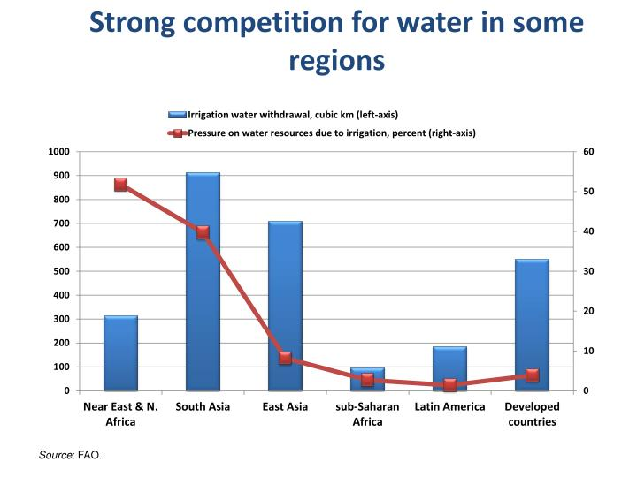 Strong competition for water in some regions
