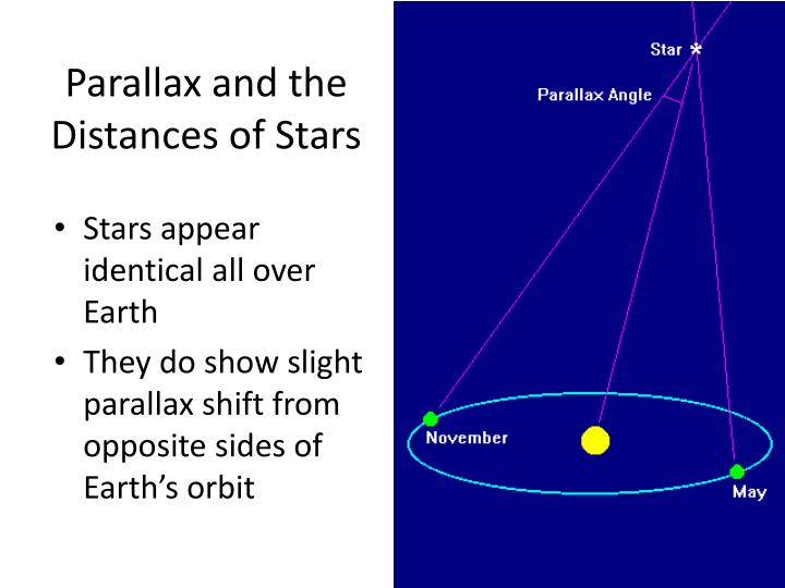 Parallax and the Distances of Stars