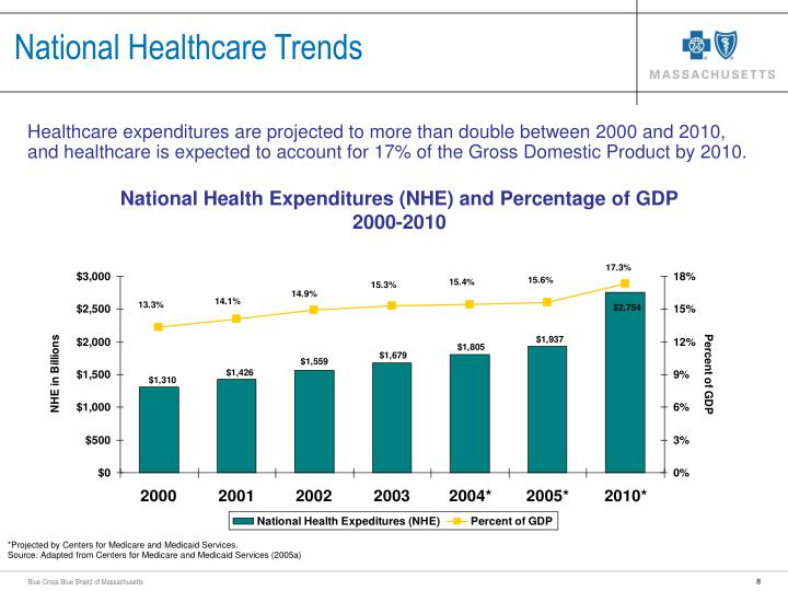 National Healthcare Trends