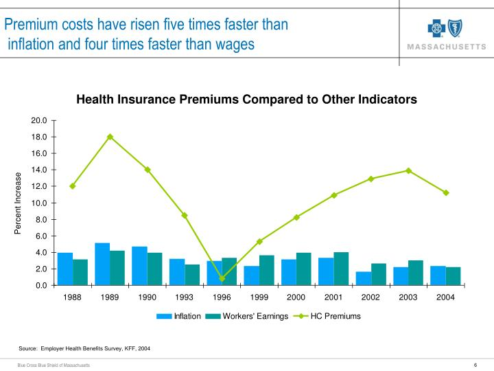 Premium costs have risen five times faster than
