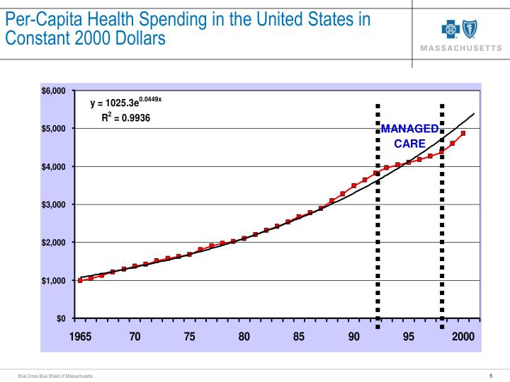 Per-Capita Health Spending in the United States in Constant 2000 Dollars
