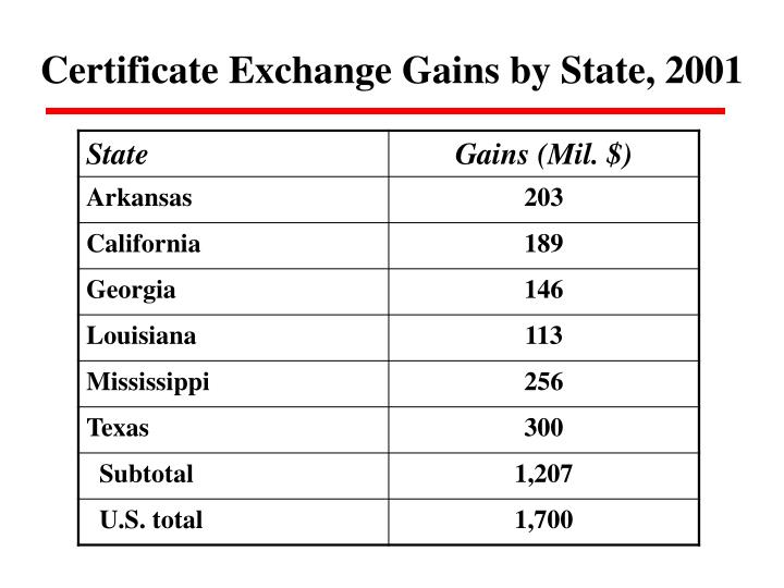 Certificate Exchange Gains by State, 2001