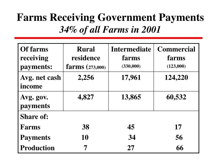 Farms Receiving Government Payments