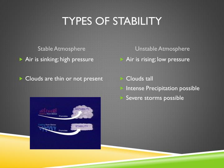 Types of stability