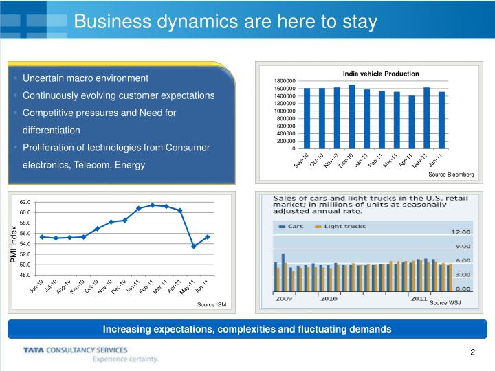 Business dynamics are here to stay
