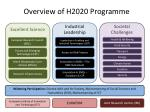 overview of h2020 programme