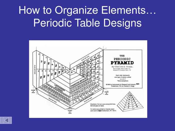 how to organize elements periodic table designs n.
