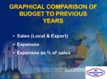 graphical comparison of budget to previous years