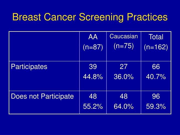 Breast Cancer Screening Practices