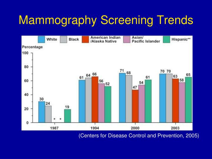 Mammography Screening Trends