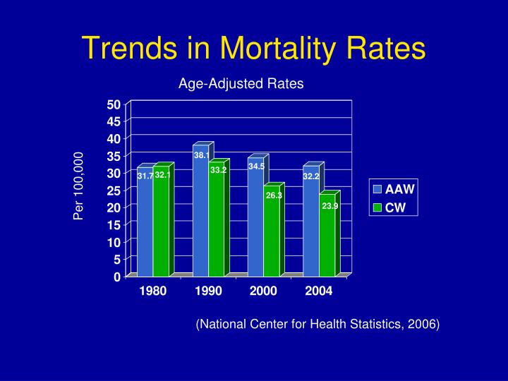 Trends in Mortality Rates