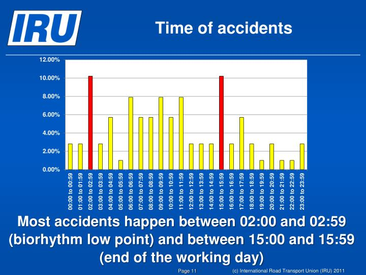 Time of accidents