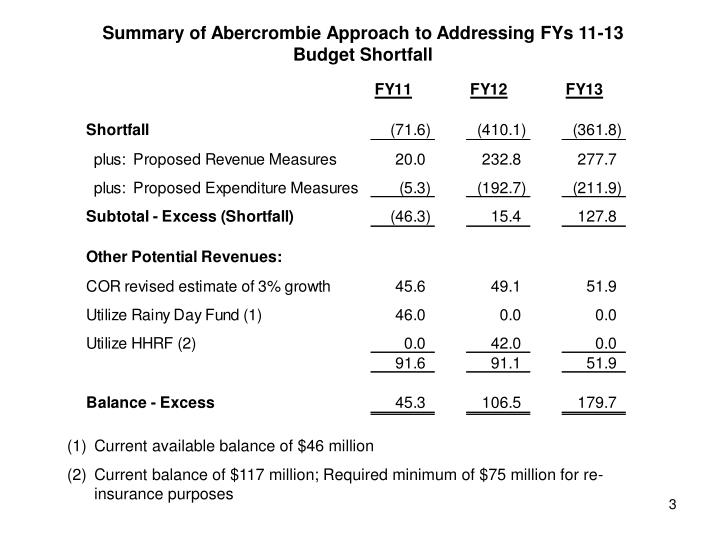 Summary of Abercrombie Approach to Addressing FYs 11-13  Budget Shortfall