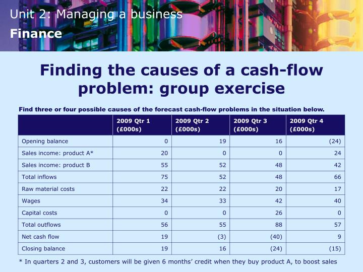 Finding the causes of a cash-flow problem: group exercise