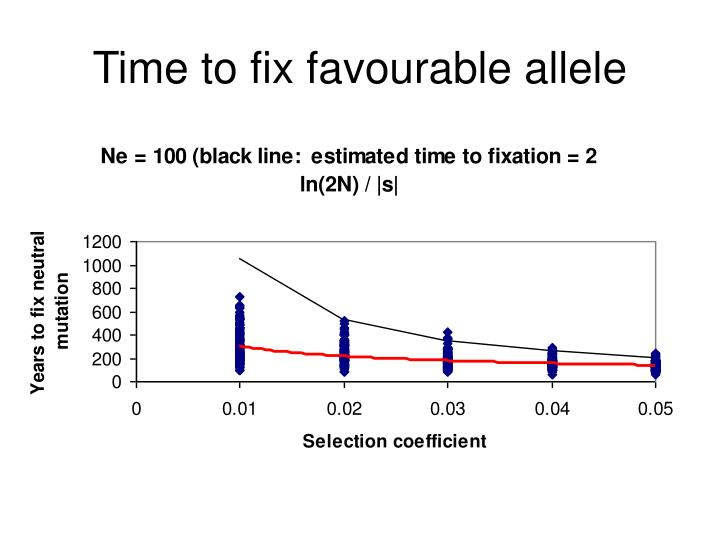 Time to fix favourable allele