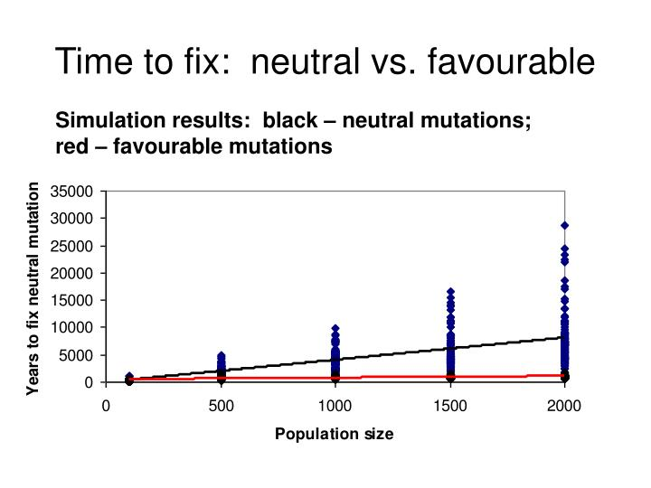 Time to fix:  neutral vs. favourable