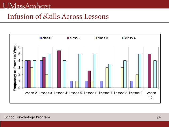 Infusion of Skills Across Lessons