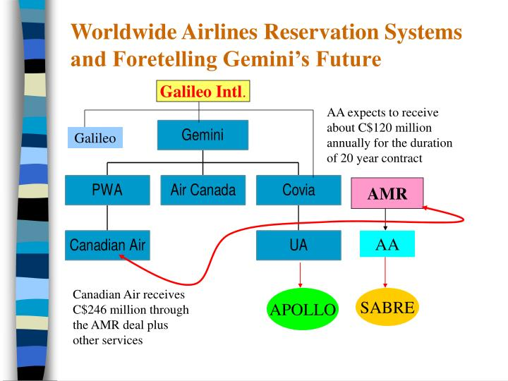 airlines reservation system