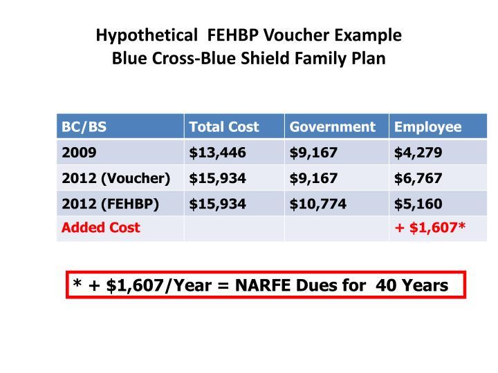 Hypothetical  FEHBP Voucher Example