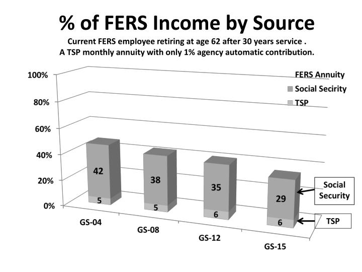 % of FERS Income by Source