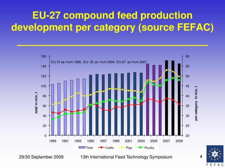 EU-27 compound feed production development per category (source FEFAC)