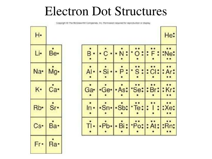 Ppt Electron Dot Structures Powerpoint Presentation Id1775299