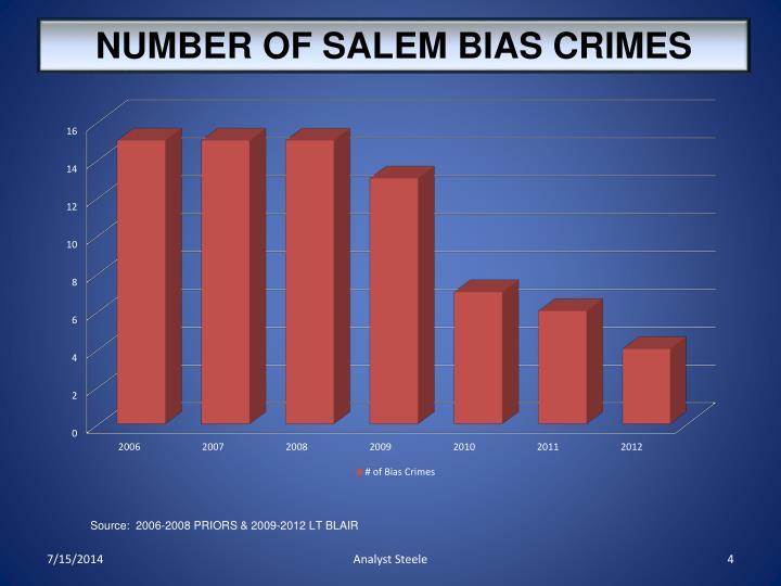 NUMBER OF SALEM BIAS CRIMES