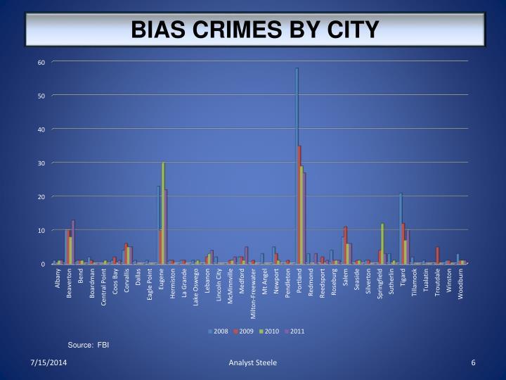 BIAS CRIMES BY CITY