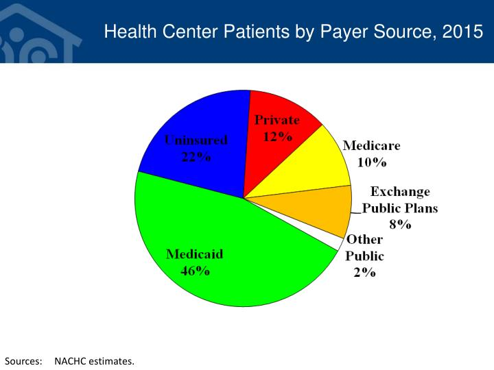 Health Center Patients by Payer Source, 2015