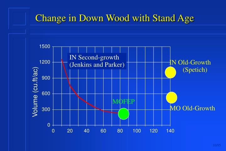 Change in Down Wood with Stand Age