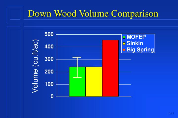 Down Wood Volume Comparison