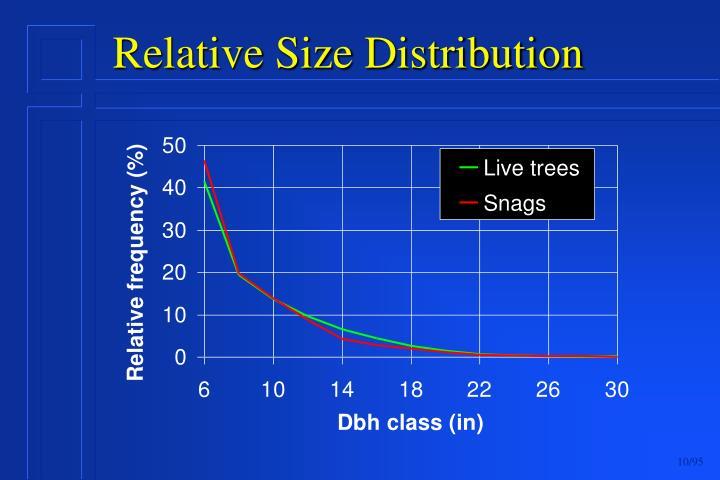Relative Size Distribution