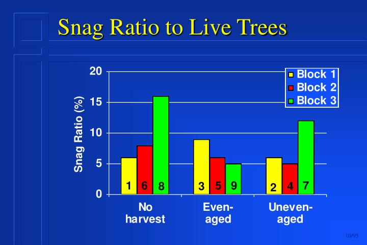 Snag Ratio to Live Trees