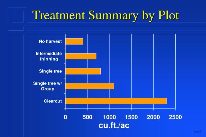Treatment Summary by Plot