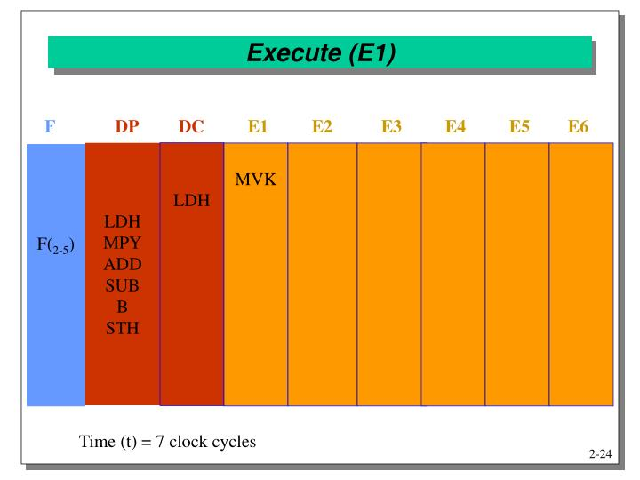 Execute (E1)