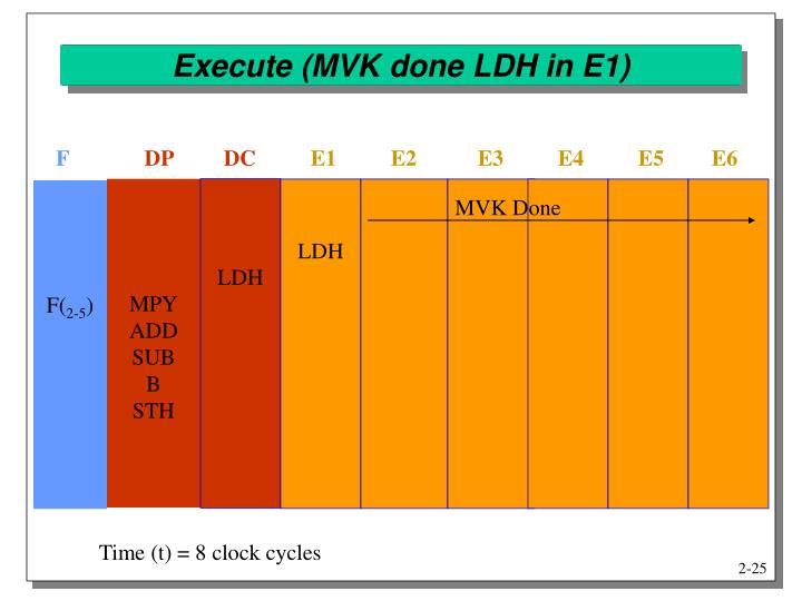 Execute (MVK done LDH in E1)