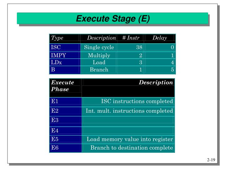 Execute Stage (E)