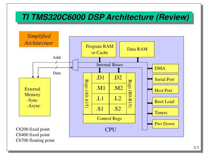 Ti tms320c6000 dsp architecture review
